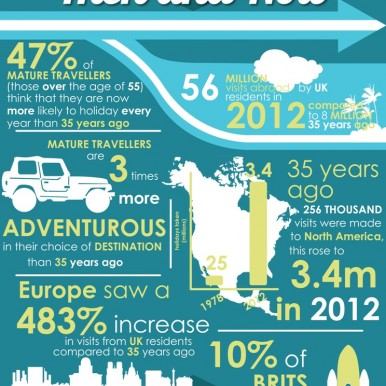 Travel: Then and Now, Infographic