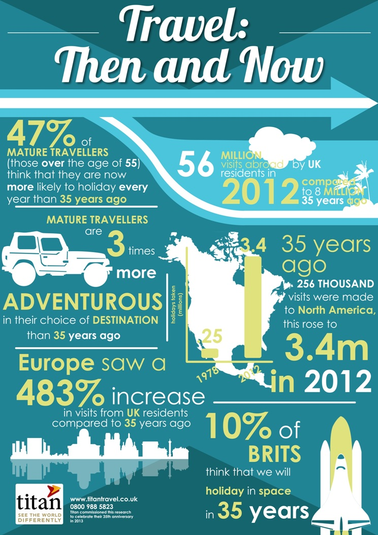 Infographic: Older travellers are more adventurous, says survey
